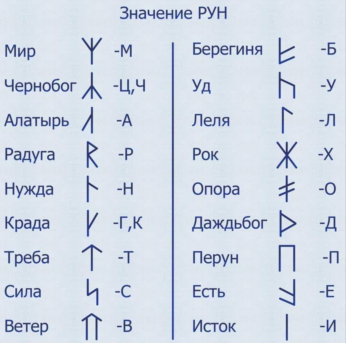 Славянский оберег Звезда Руси | Руническая мастерская